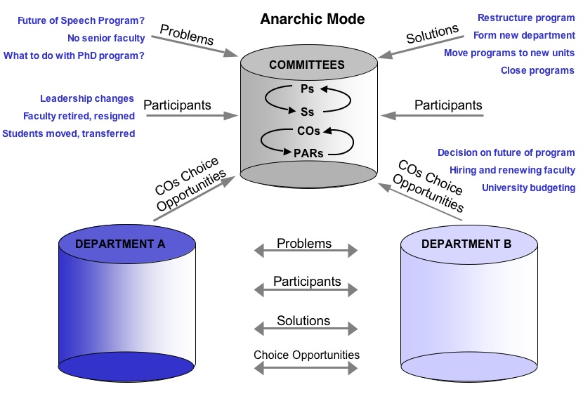 garbage can model Theory model, garbage can model introduction when analyzing organizational  decision making, there is often an assumption that an organization makes.