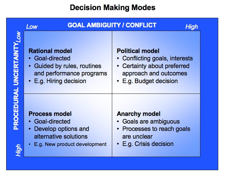 rational steps in decision making process and models